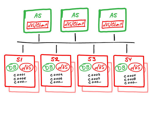 distributed dbms architecture. The dbShards architecture is a