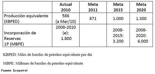 metas ecopetrol