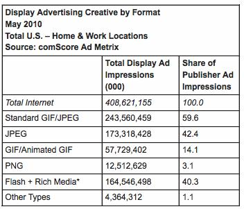 display ad creative formats