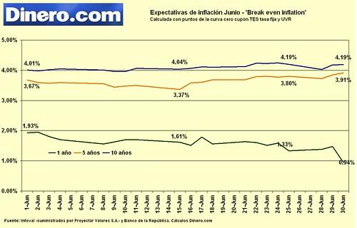 Expectativas de inflación junio