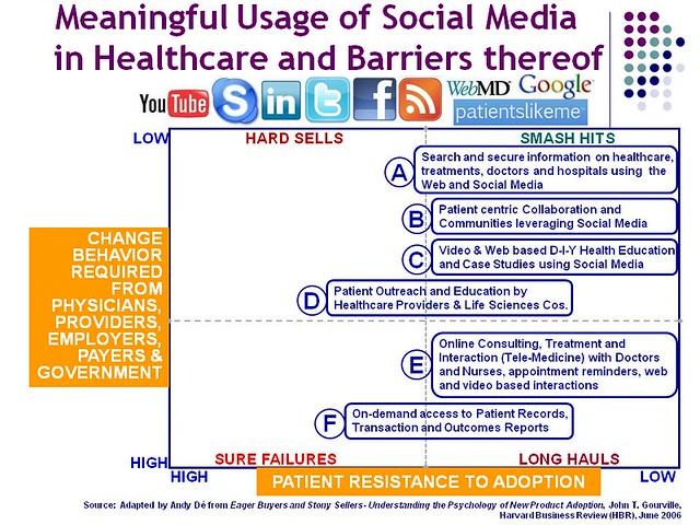 Meaningful_Usage_of_Social_Media_in_Healthcare_07_2010