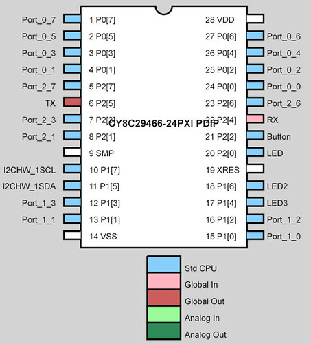 I2C master Pin layout