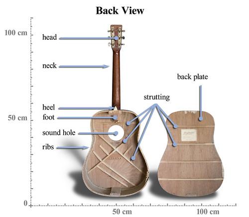 string guitar