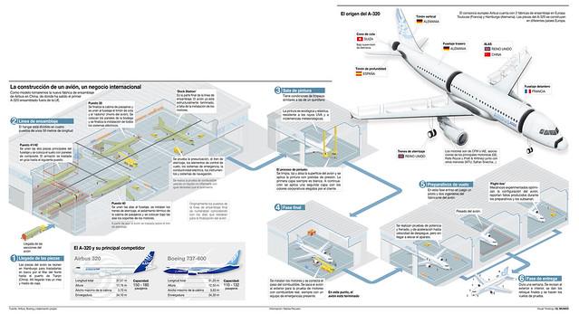 Proceso de fabricación del A320