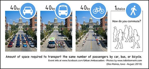 Amount of space required to transport the user the same number of passengers by car, bus, or bicycle