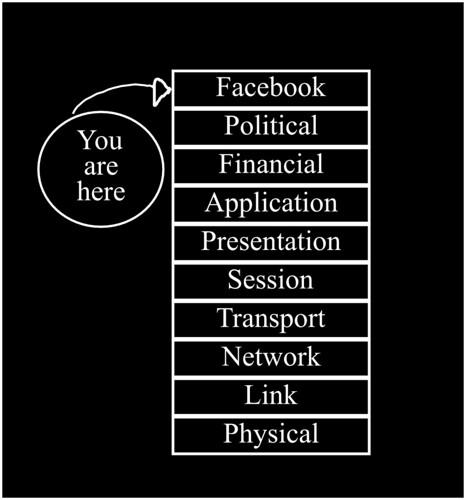 OSI Model of the Internet circa 2010