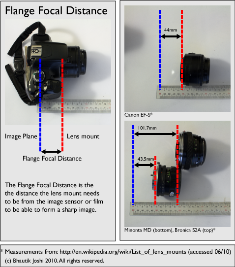 Flange Focal Distance diagram, by Bhautik Joshi