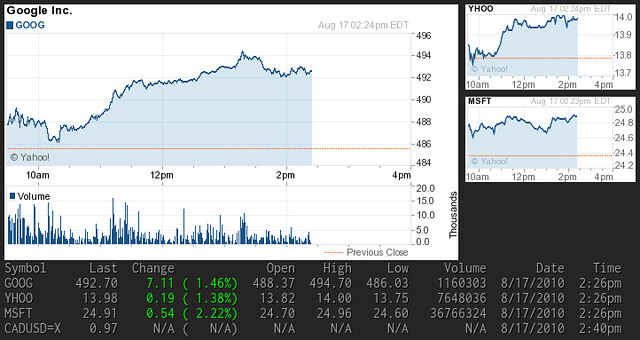 YJL: Stock quote and chart from Yahoo! Finance in Conky
