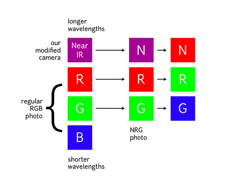 What is an NRG image?