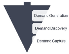 Demand Generation, Discovery & Capture