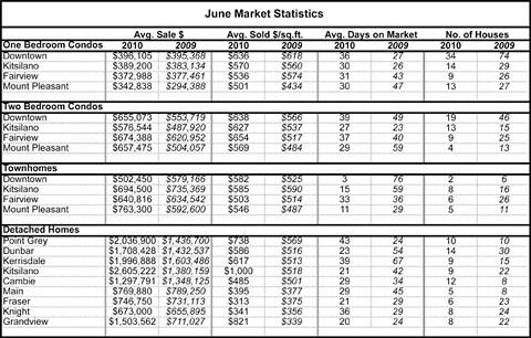June_market_stats