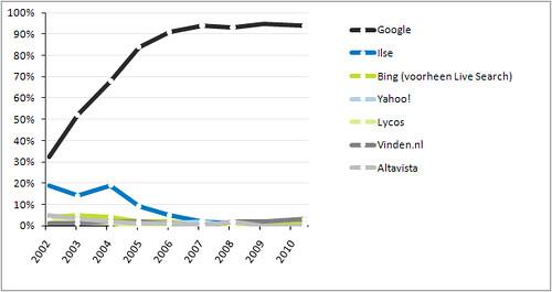 Marktaandeel zoekmachines Nederland 2002-2010