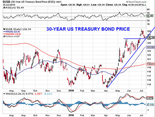 30 Year Treasury Bond Price