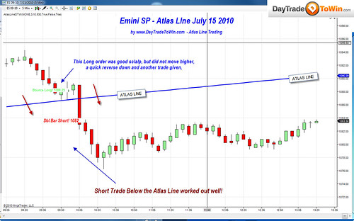 Atlas Line Charts of the Week: E-Mini S&P & Euro