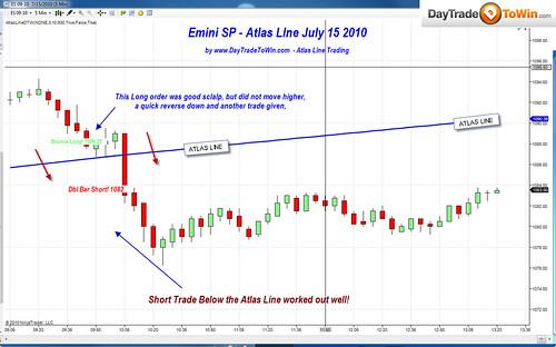 Atlas Line Charts of the Week: E-Mini S&P & Euro
