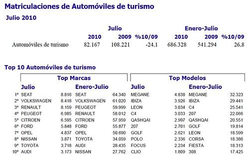 Matriculaciones de Automóviles de turismo julio 2010
