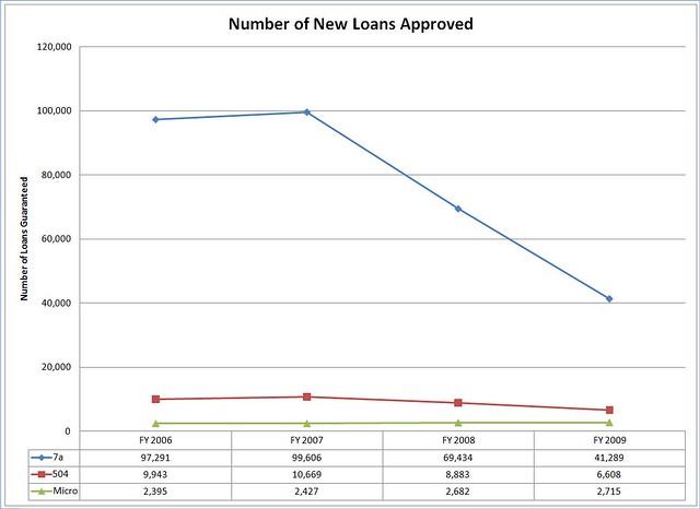 SBA Lending 2006 - 2009