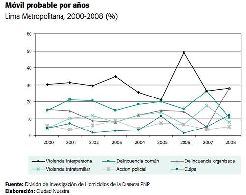 Seguridad ciudadana en Lima