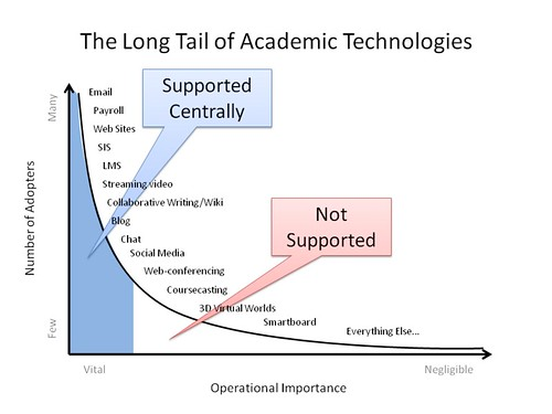 The Long Tail of Academic Technologies - Traditional Model