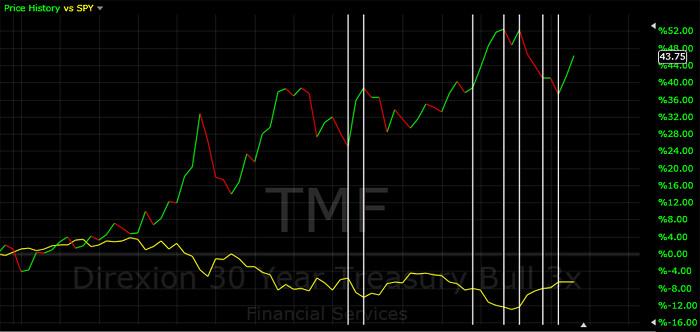 [2010.07.15]TMF.vs.SPY