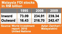 FDI 2009