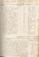 Cholera epidemic, 1832 (P&KC Archive) Tags: scotland archive health perth 19thcent ecsochistory historicaldocument