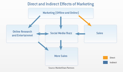 direct marketing effects