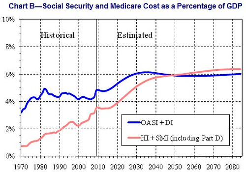 SSDI and Medicare Cost as percentage of GDP