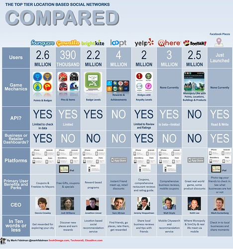 Infographic matrix: Foursquare vs Facebo by Mark Fidelman, on Flickr
