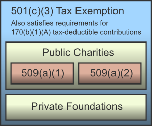 501(c)(3) private foundations and public charities