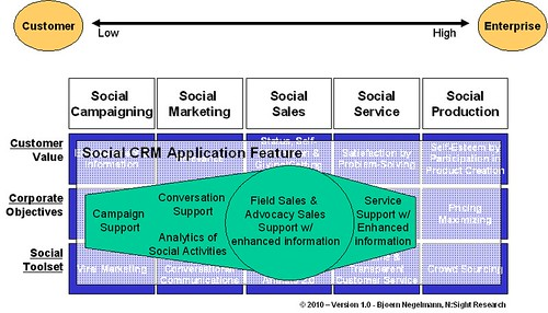Concept of Social CRM