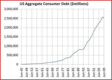 consumer debt 1945-present