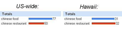Hawaii vs US searches for Chinese Food