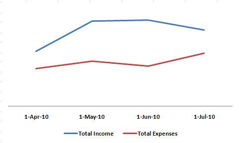 Income vs Expenses Apr - Jul 2010