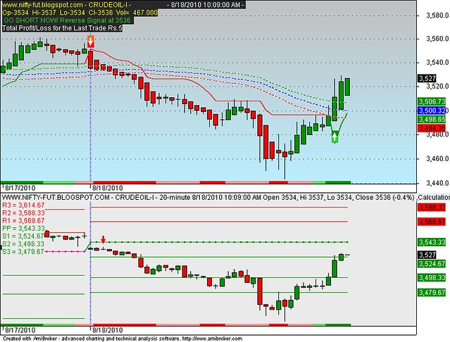 MCX Real Time Data Feed to Amibroker (RT Data) - Mudraa com