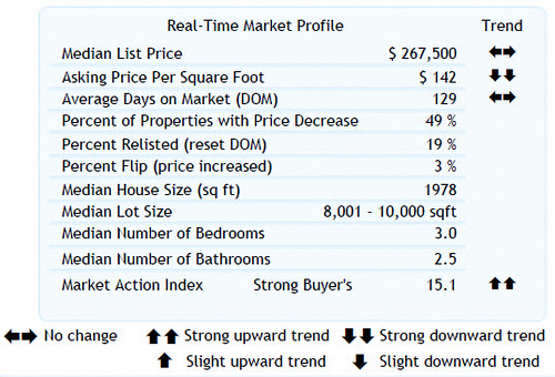 Home Sales Stats for 8-27-2010 (Zip Code 97007) Washington County, Beaverton, Oregon