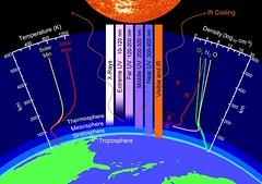 Capas de la atmósfera superior