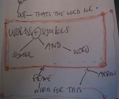 Words and Symbols