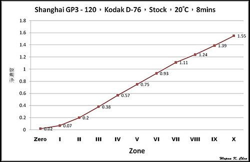 ShangHai GP3 Zone(D76_Stock)