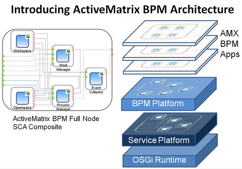 TIBCO ActiveMatrix BPM In Depth