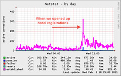 Netstat (Annotated)