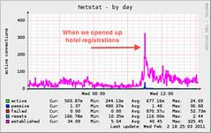 Netstat (Annotated)