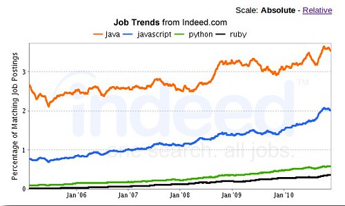 indeed-java-competition