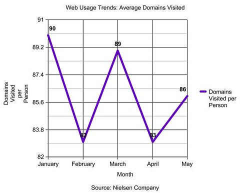 domains visited