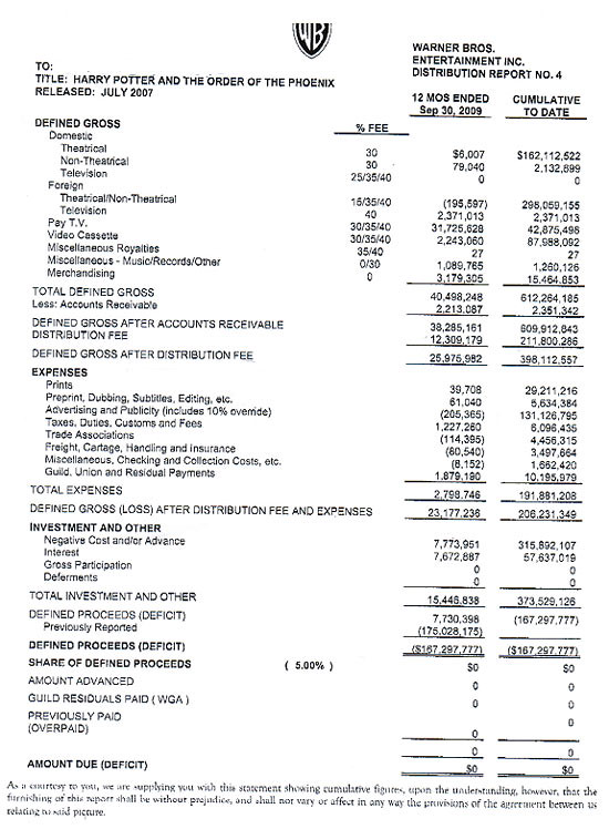 Hollywood Accounting' Losing In The Courts | Techdirt