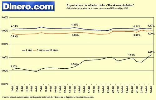 Expectativas de inflación julio