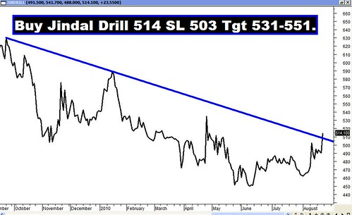 Jindal Drill