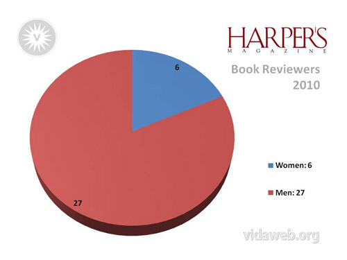Harper's had 6 female book reviewers and 27 male book reviewers in 2010