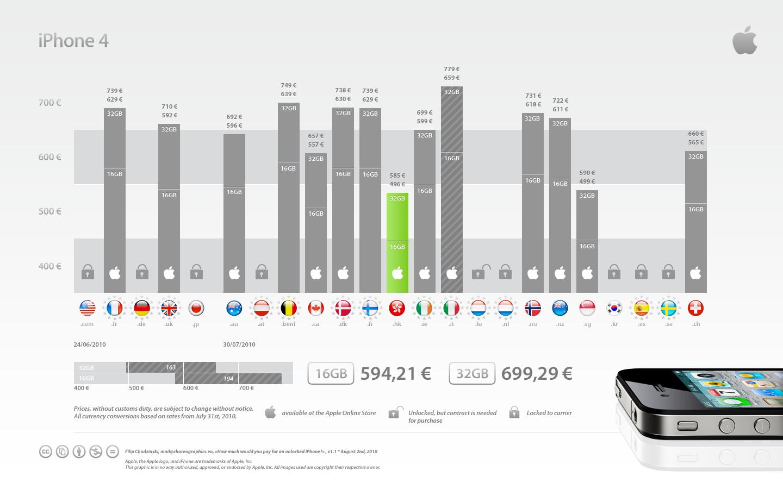 4836719813 877499daeb o Confira uma tabela interessante que compara preços do iPhone em vários países
