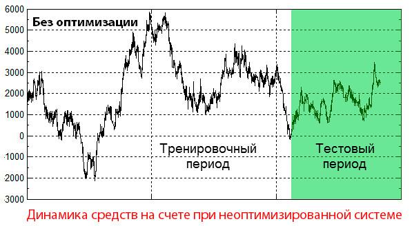 Торговые стратегии Форекс - как правильно выбирать периоды оптимизации